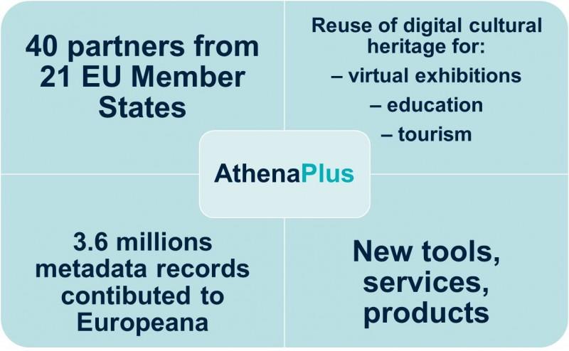 About AthenaPlus