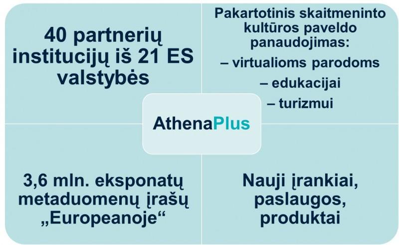 """Apie """"AthenaPlus"""""""